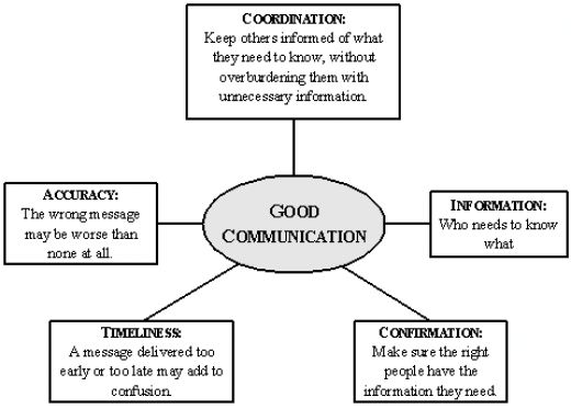 Good Verbal And Written Communication Skills Resume